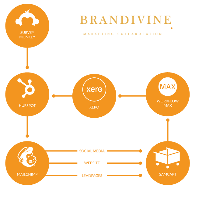 Brand building strategies In Melbourne