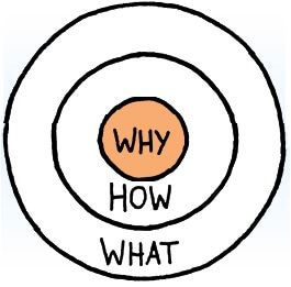 SImon Sinek, Why?